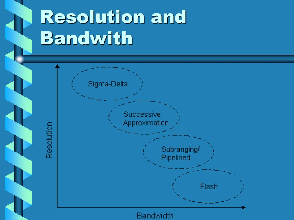 Resolution and Bandwith