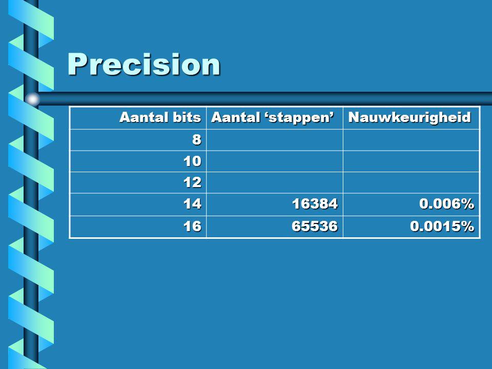 Precision Aantal bits Aantal 'stappen' Nauwkeurigheid 8 10 12 14 16384