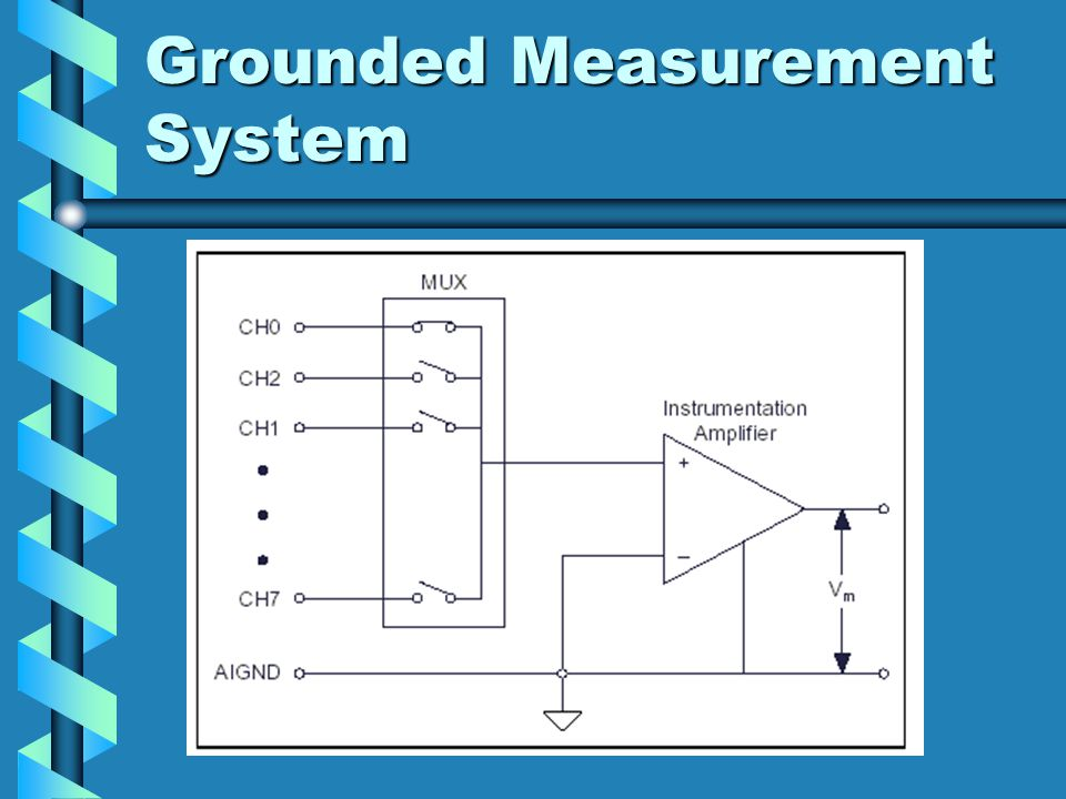 Grounded Measurement System