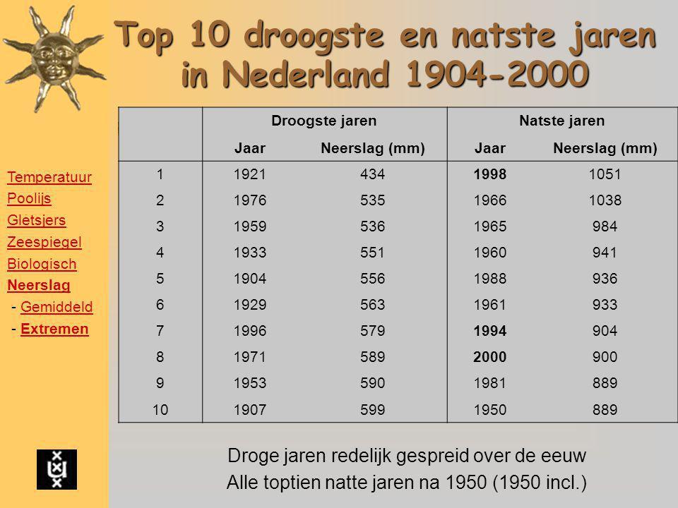 Top 10 droogste en natste jaren in Nederland 1904-2000