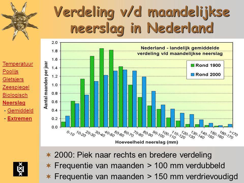 Verdeling v/d maandelijkse neerslag in Nederland