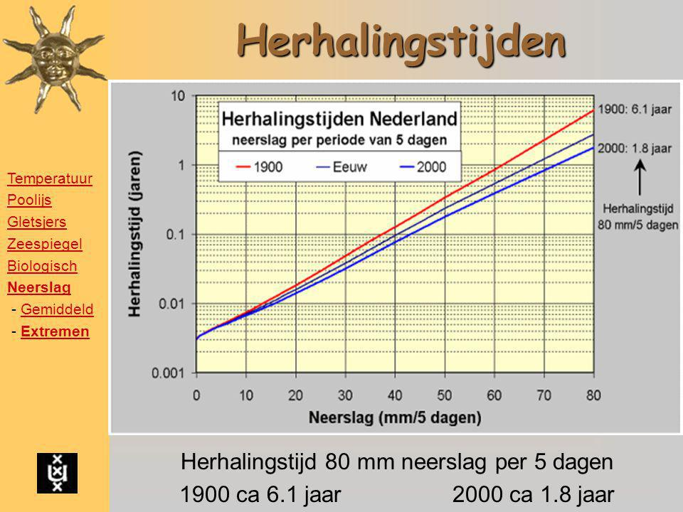 Herhalingstijd 80 mm neerslag per 5 dagen