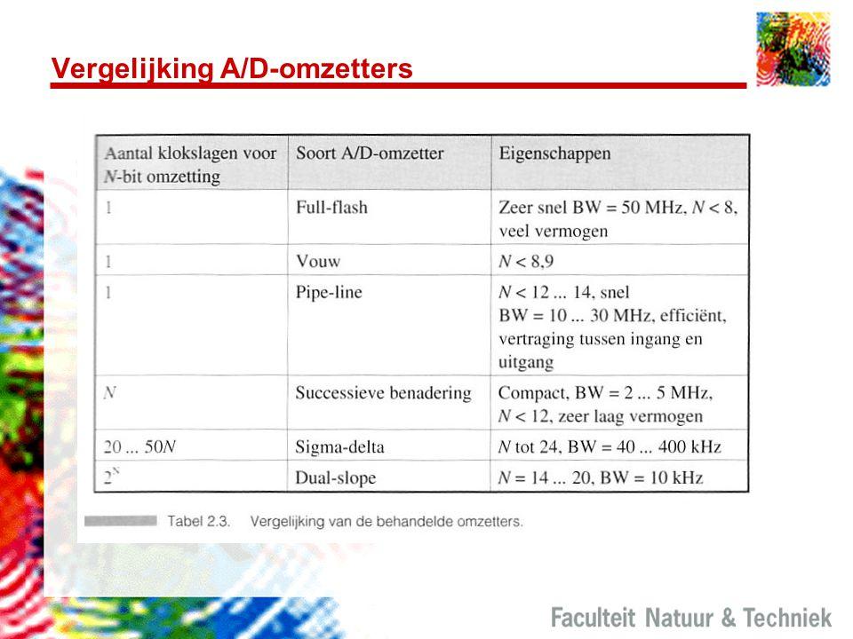 Vergelijking A/D-omzetters