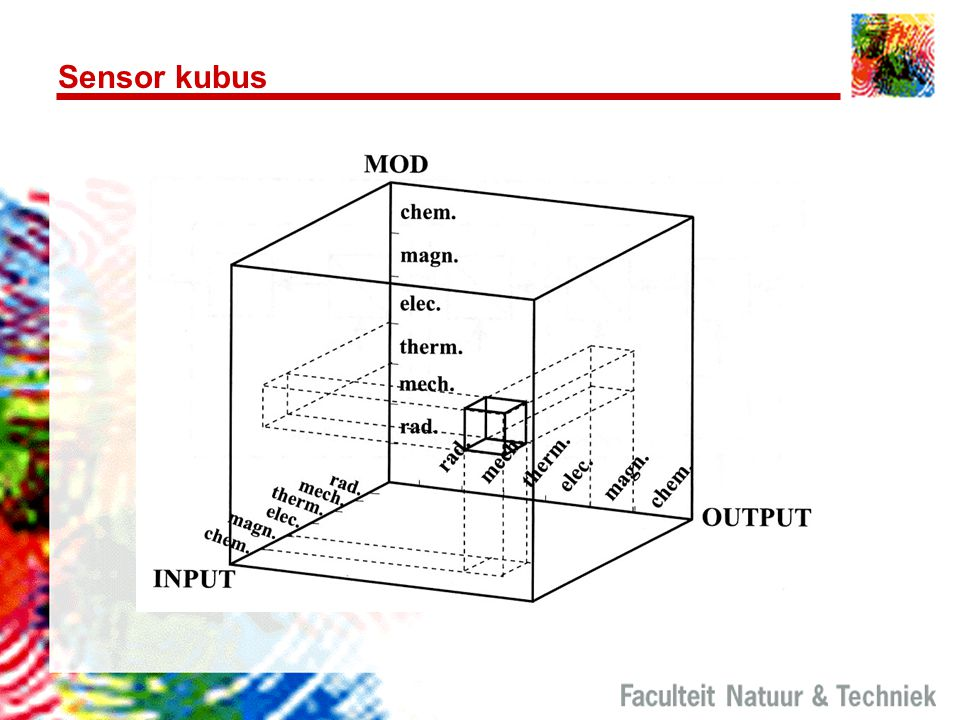 Sensor kubus TU-Delft: Silicon Sensors