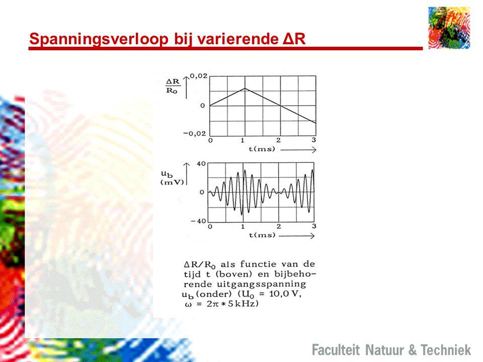 Spanningsverloop bij varierende ΔR