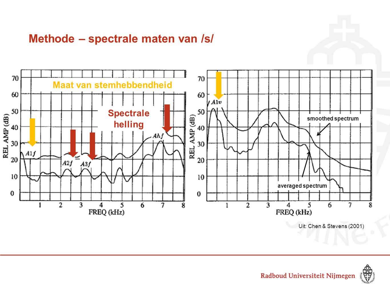 Methode – spectrale maten van /s/