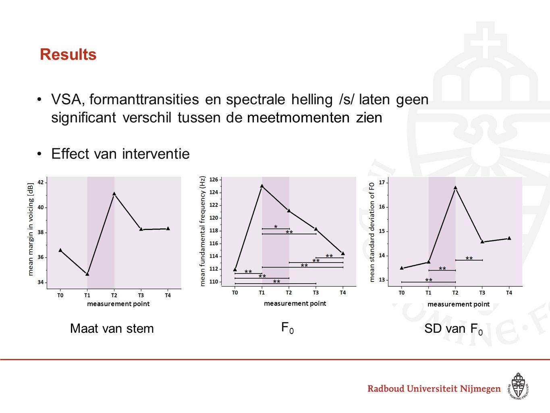 Results VSA, formanttransities en spectrale helling /s/ laten geen significant verschil tussen de meetmomenten zien.