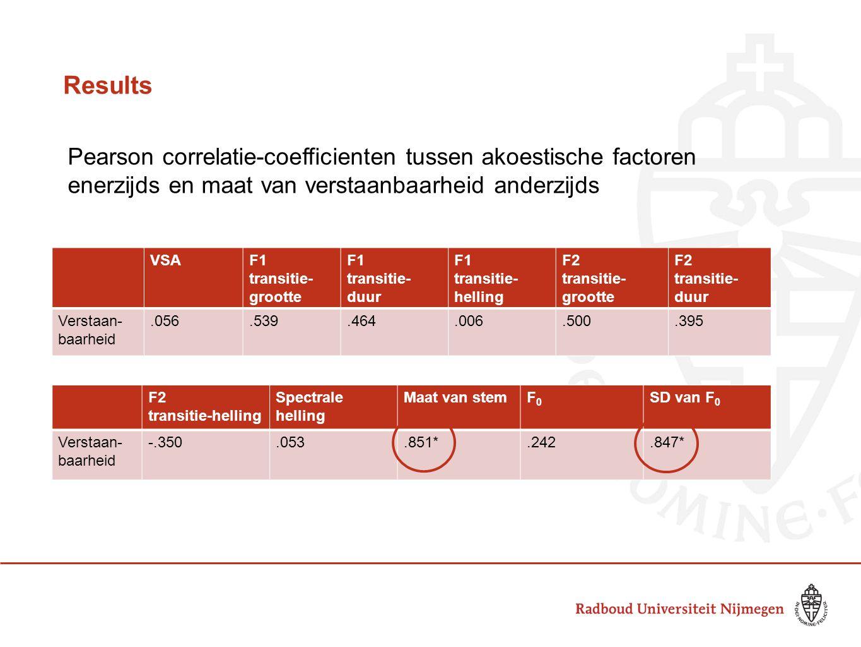Results Pearson correlatie-coefficienten tussen akoestische factoren enerzijds en maat van verstaanbaarheid anderzijds.