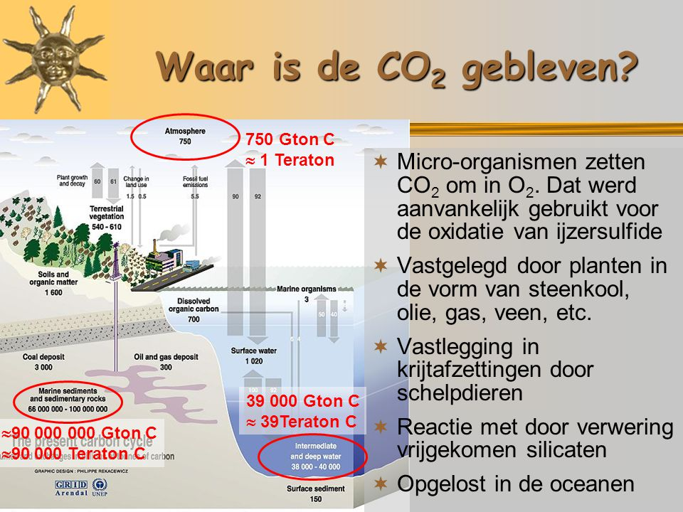 Waar is de CO2 gebleven 750 Gton C.  1 Teraton.
