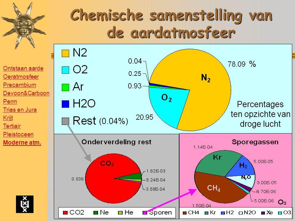 Chemische samenstelling van de aardatmosfeer