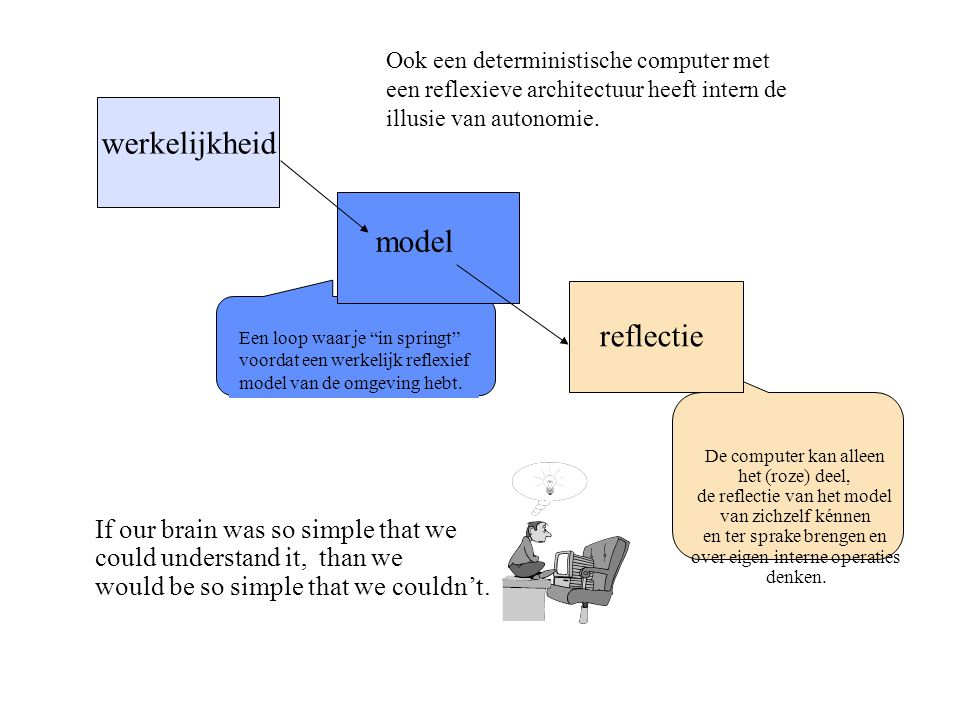 werkelijkheid model reflectie If our brain was so simple that we