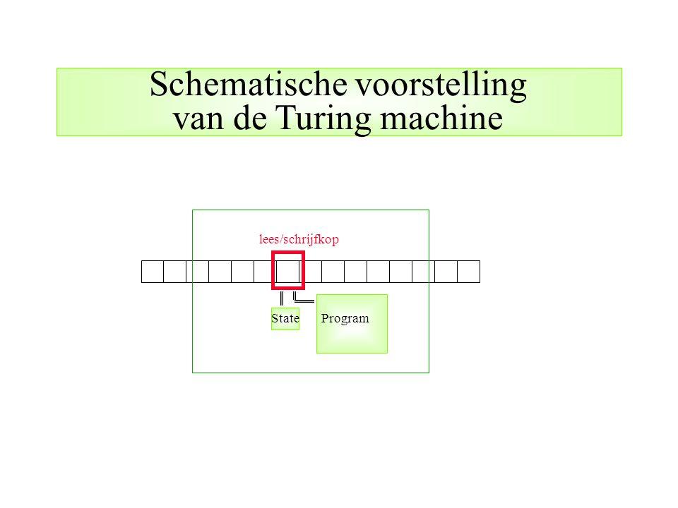 Schematische voorstelling van de Turing machine
