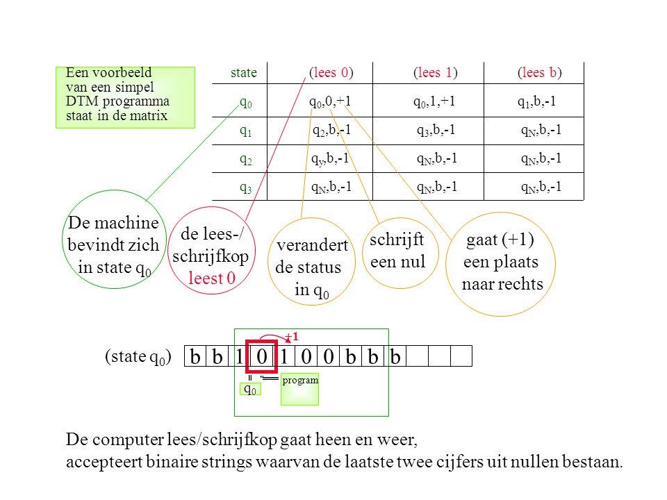 b b 1 0 1 0 0 b b b De machine bevindt zich in state q0 de lees-/