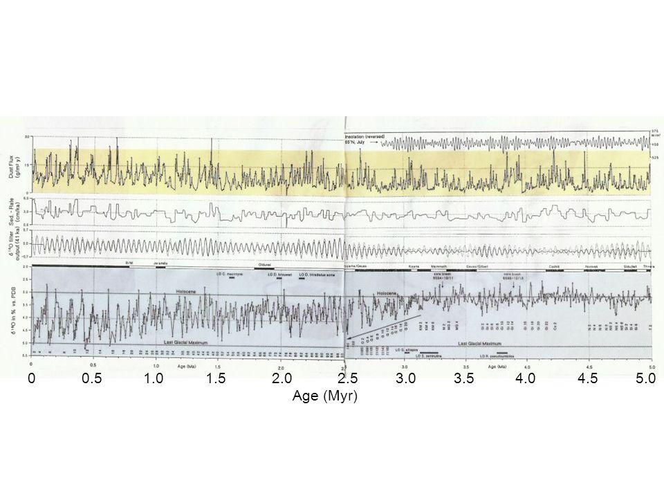 d18O & dustfluxrecord 0-5 Ma MW Africa