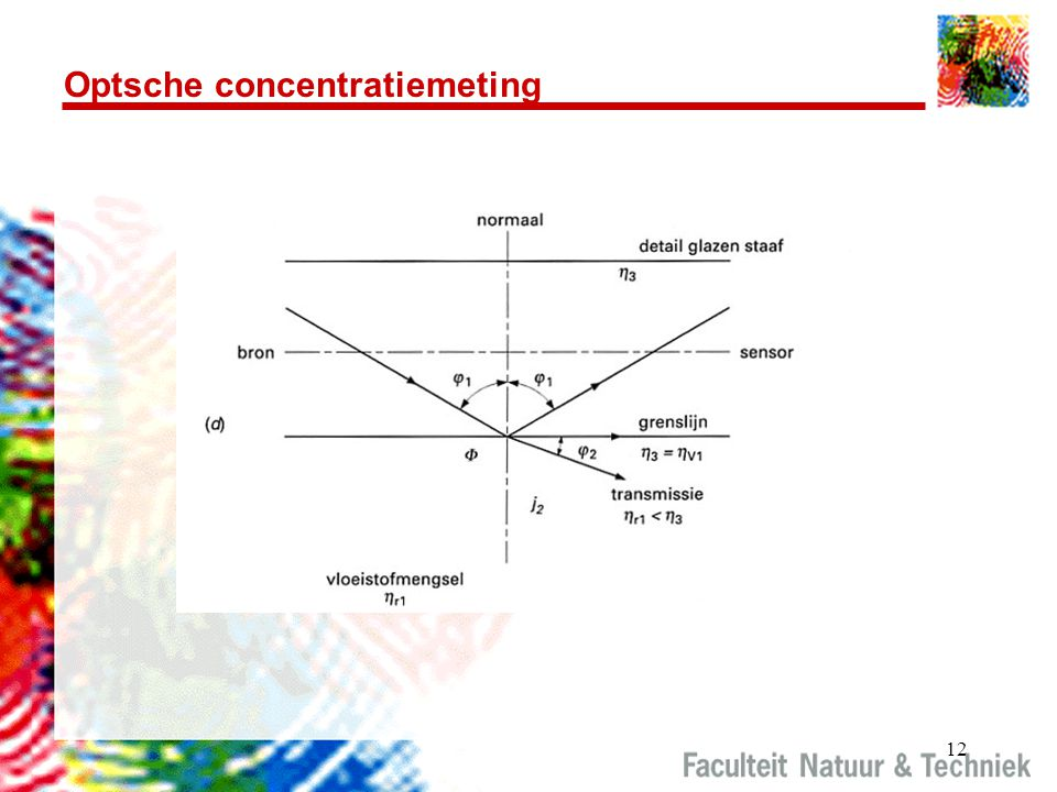 Optsche concentratiemeting