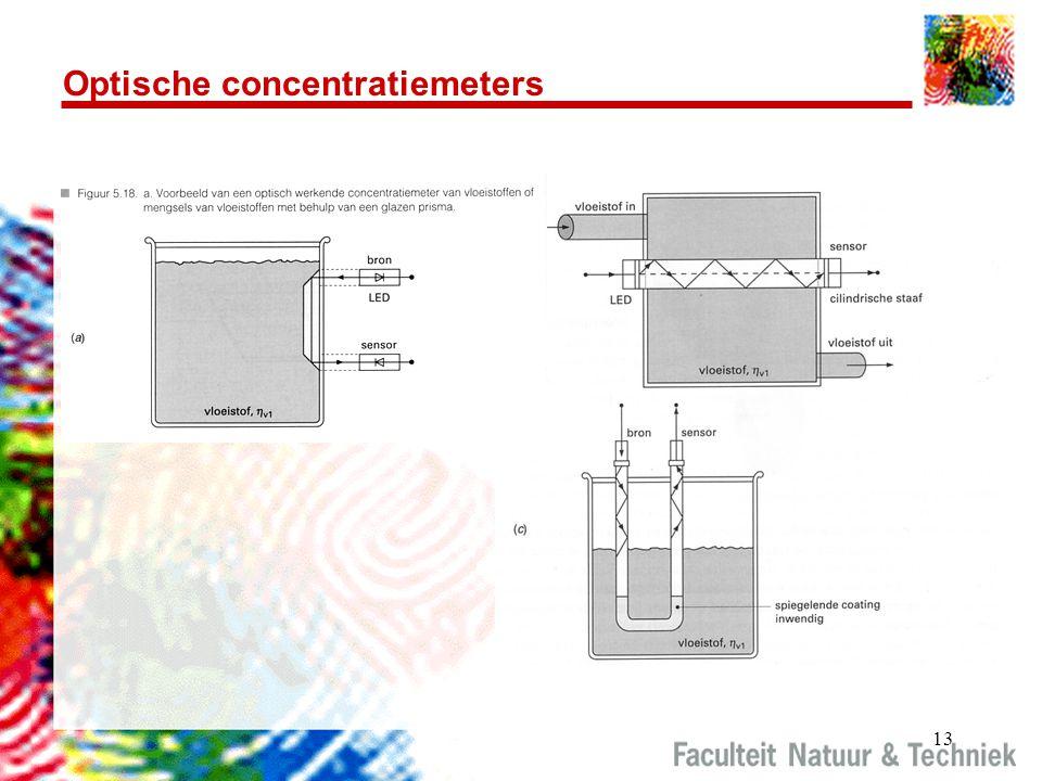 Optische concentratiemeters