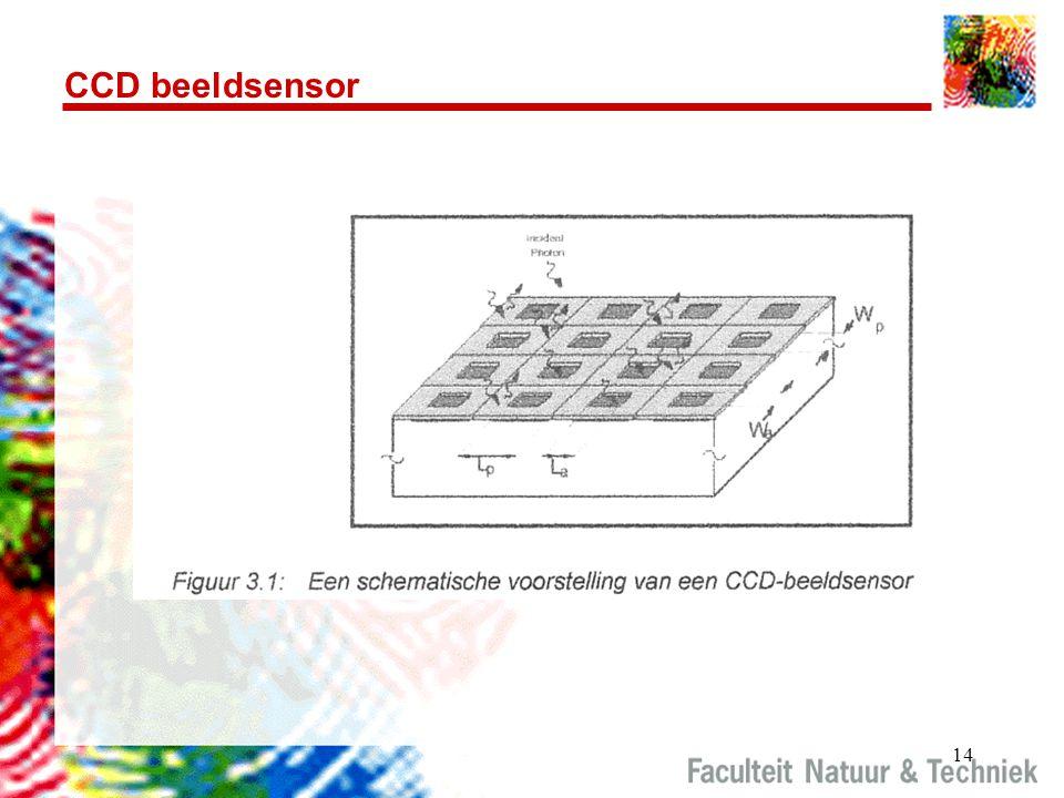 CCD beeldsensor http://www.howstuffworks.com/question362.htm: