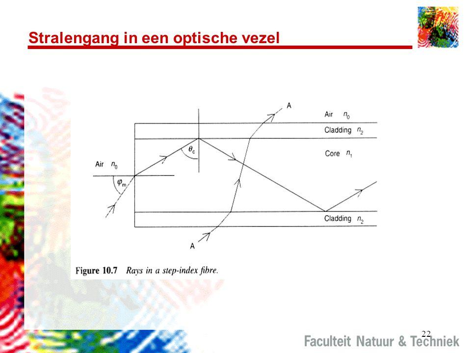 Stralengang in een optische vezel