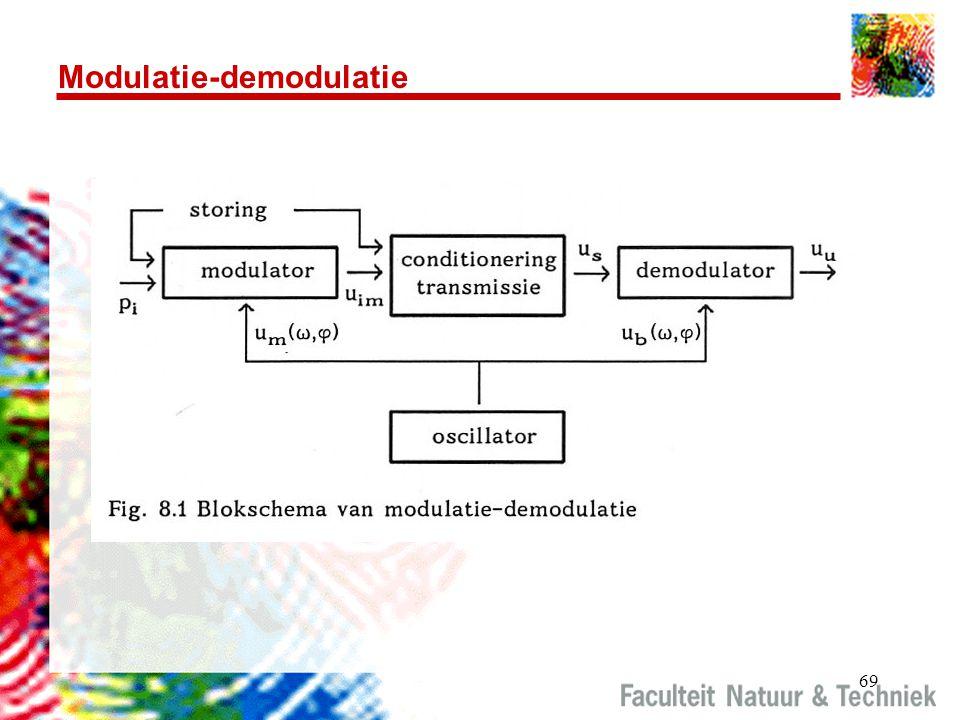 Modulatie-demodulatie