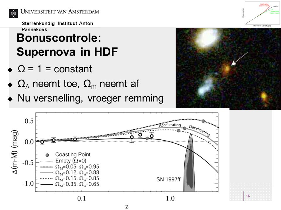 Bonuscontrole: Supernova in HDF