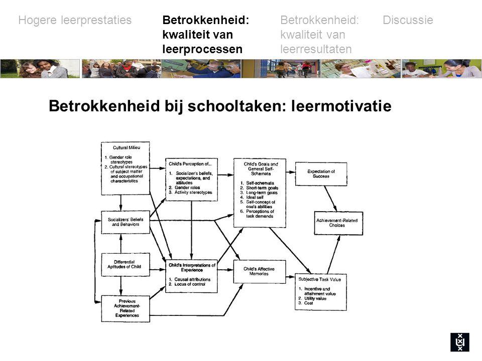 Betrokkenheid bij schooltaken: leermotivatie
