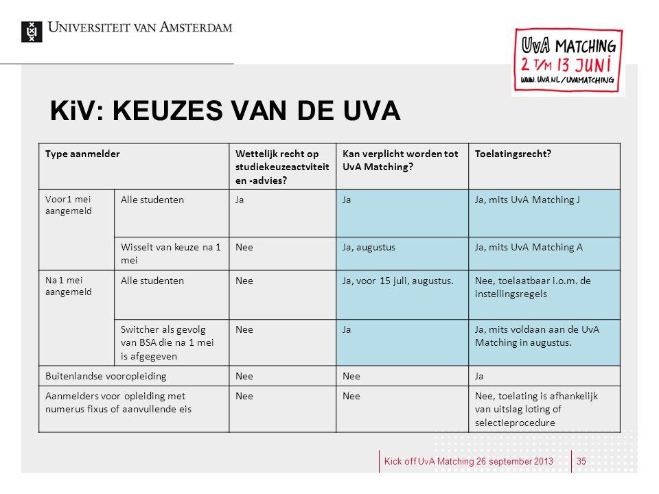 KiV: KEUZES VAN DE UVA Type aanmelder Wettelijk recht op
