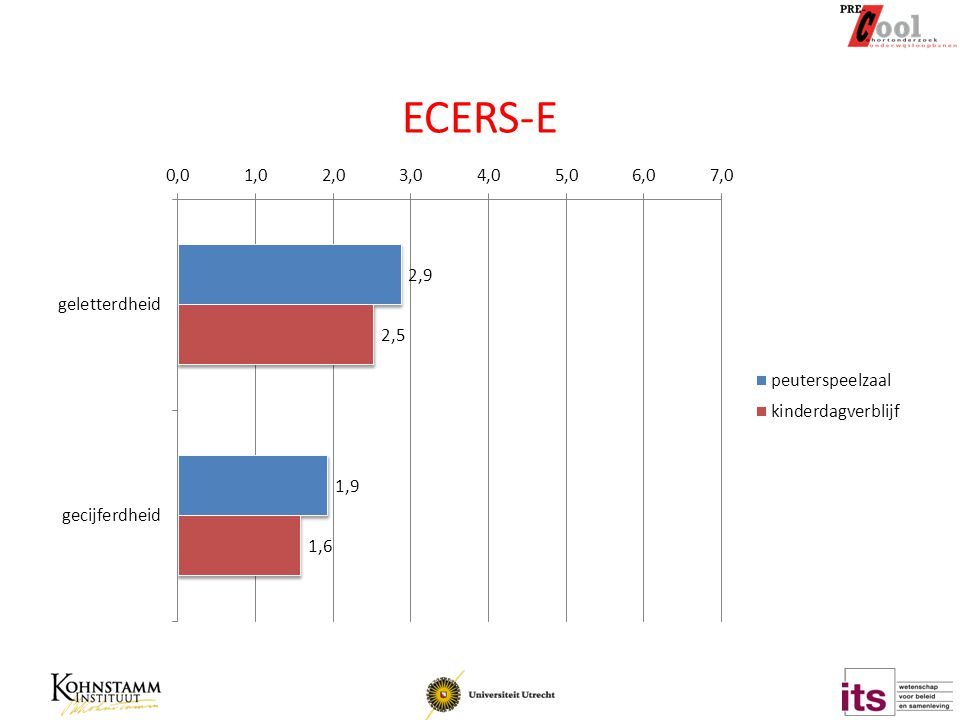 ECERS-E