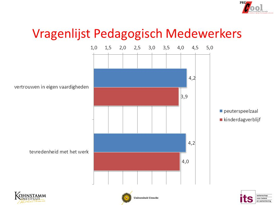 Vragenlijst Pedagogisch Medewerkers