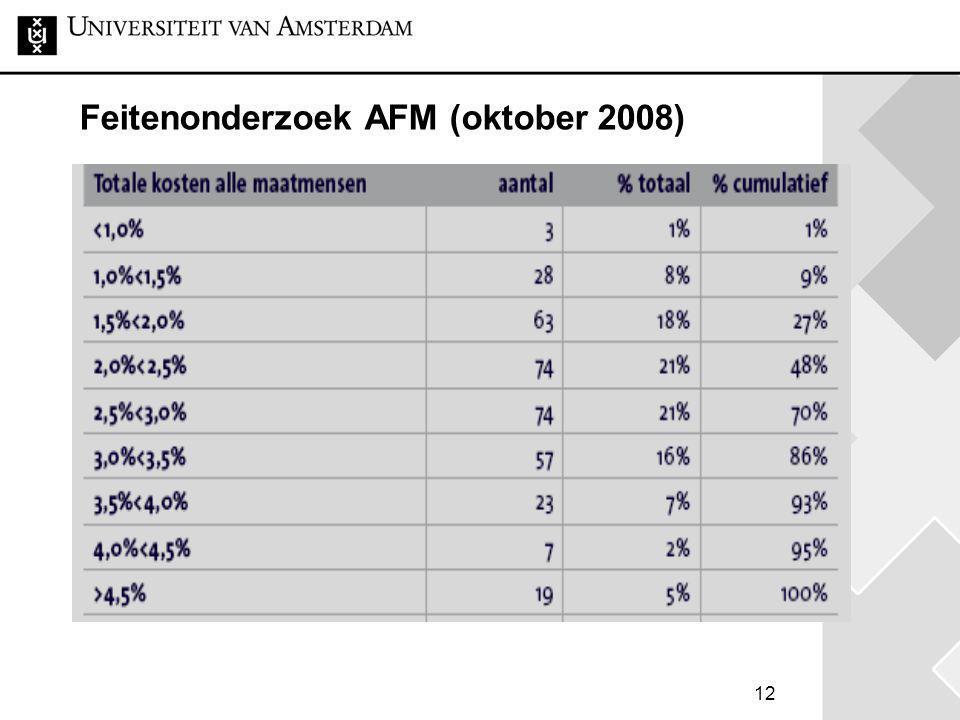 Feitenonderzoek AFM (oktober 2008)