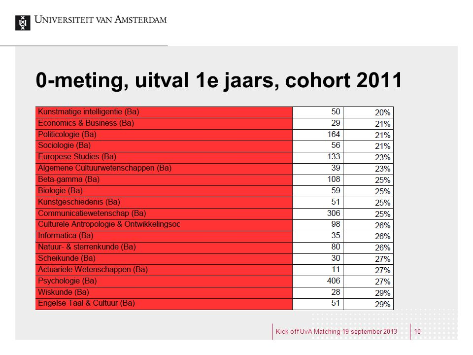 0-meting, uitval 1e jaars, cohort 2011
