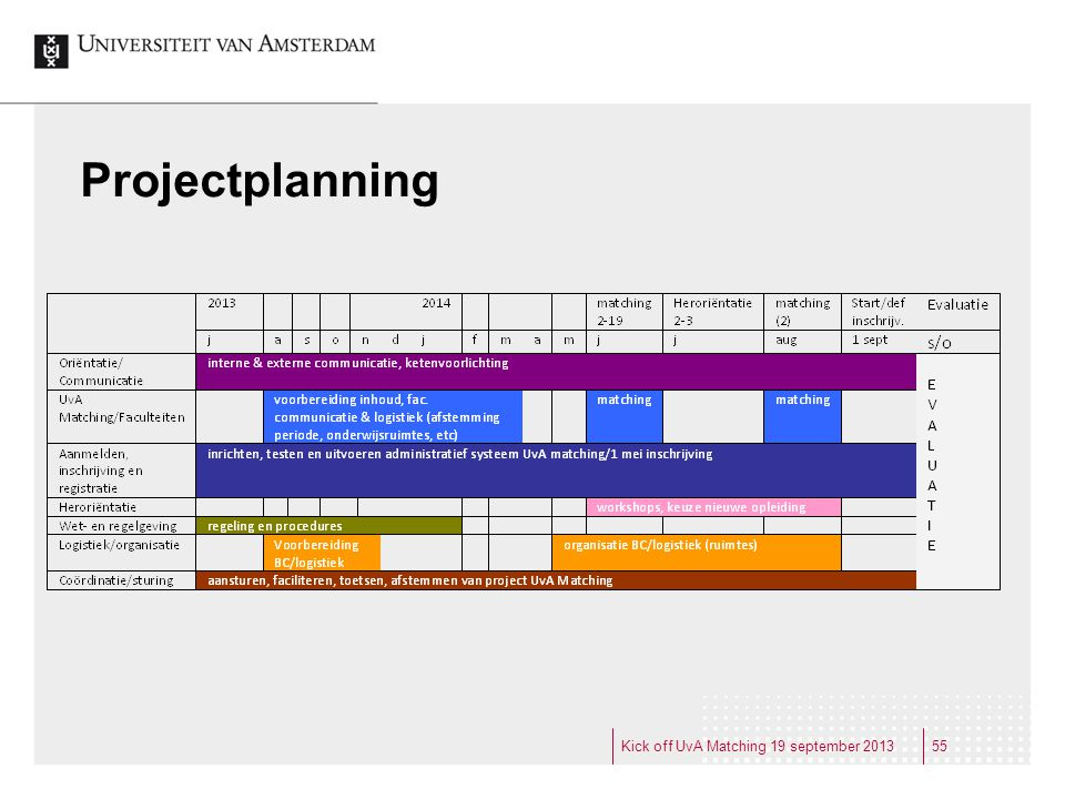 Projectplanning Kick off UvA Matching 19 september 2013