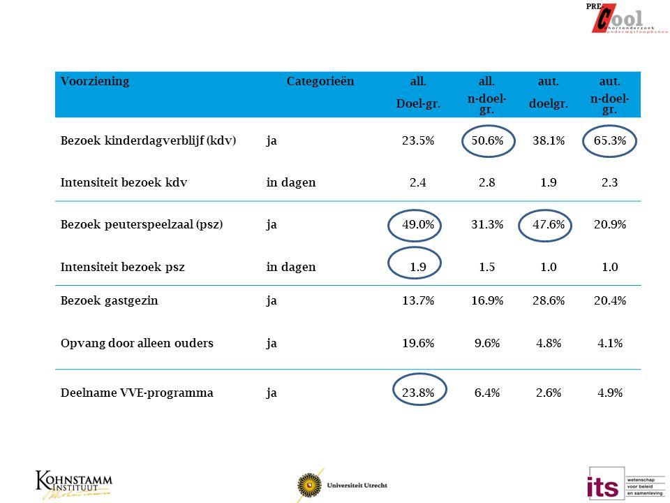 Bezoek kinderdagverblijf (kdv) ja 23.5% 50.6% 38.1% 65.3%