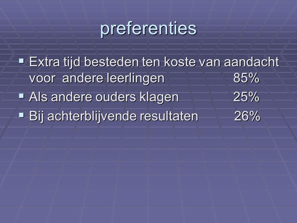 preferenties Extra tijd besteden ten koste van aandacht voor andere leerlingen 85%