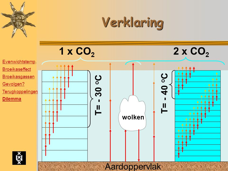 Verklaring 1 x CO2 2 x CO2 T= - 40 oC T= - 30 oC Aardoppervlak wolken