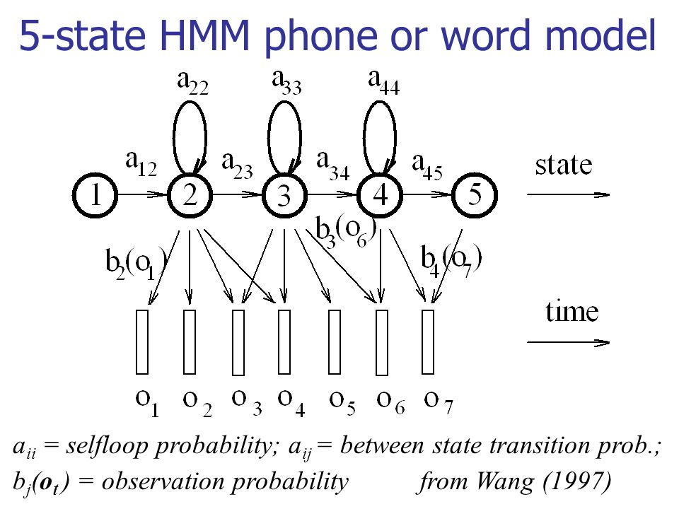 5-state HMM phone or word model