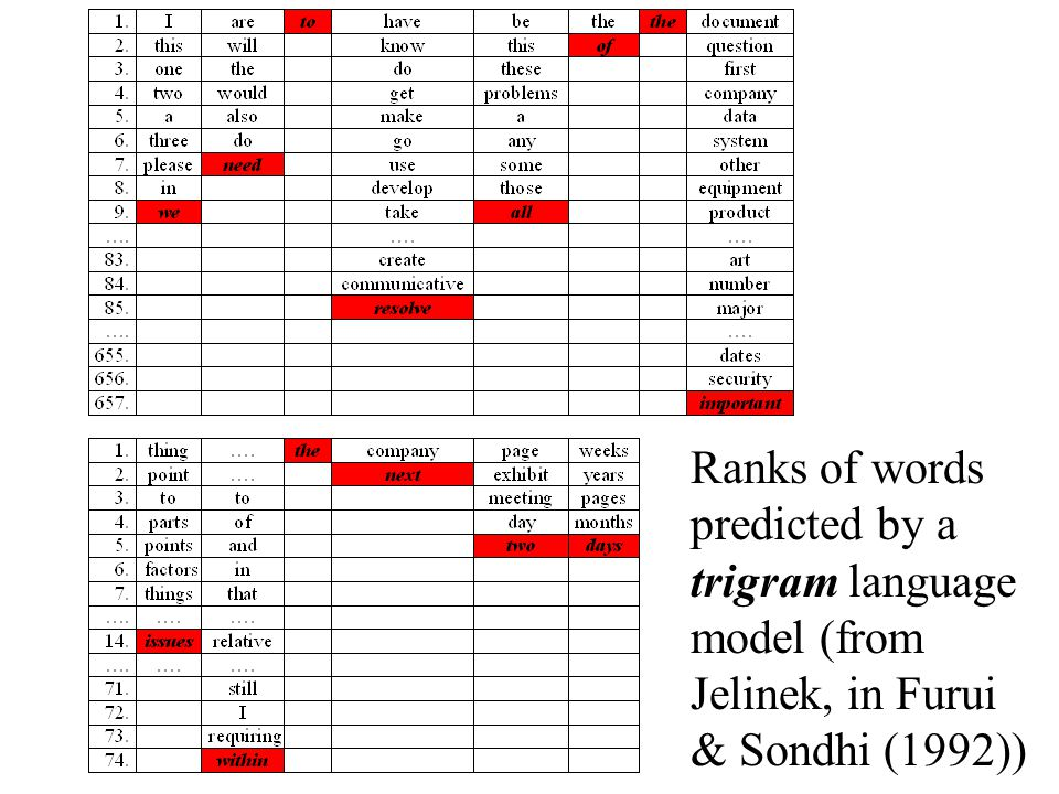Ranks of words predicted by a trigram language model (from Jelinek, in Furui & Sondhi (1992))