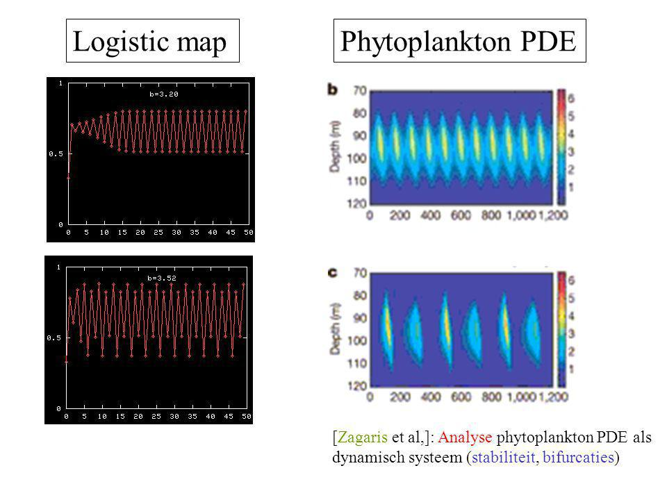 Logistic map Phytoplankton PDE