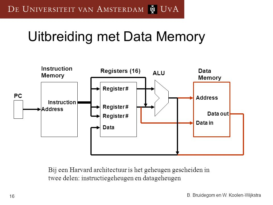 Uitbreiding met Data Memory