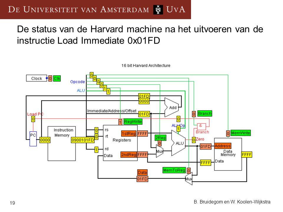 De status van de Harvard machine na het uitvoeren van de instructie Load Immediate 0x01FD