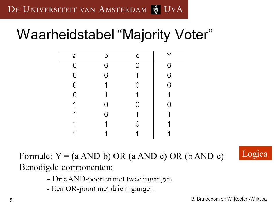 Waarheidstabel Majority Voter