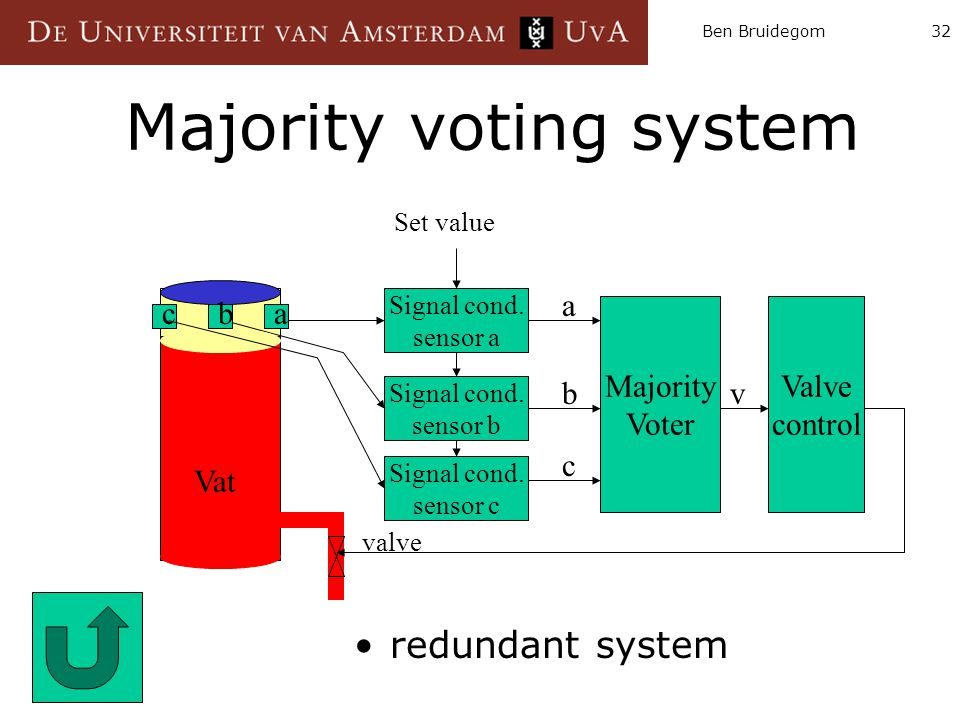 Majority voting system