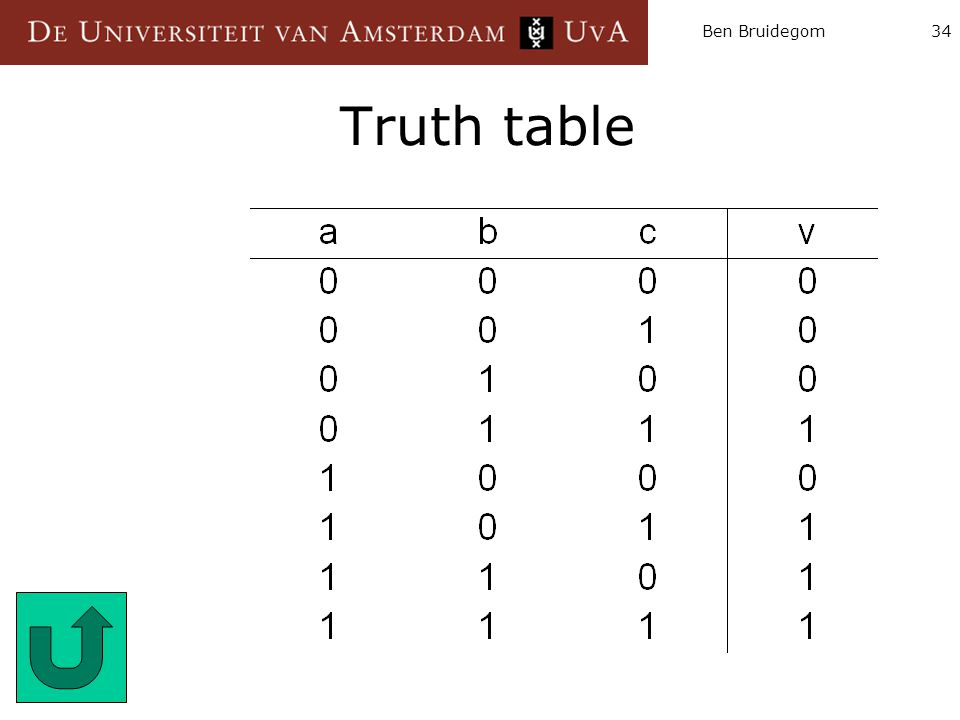 Ben Bruidegom Truth table