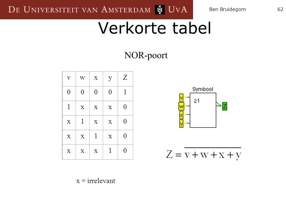 Ben Bruidegom Verkorte tabel NOR-poort v w x y Z 1 x = irrelevant