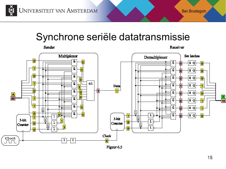 Synchrone seriële datatransmissie