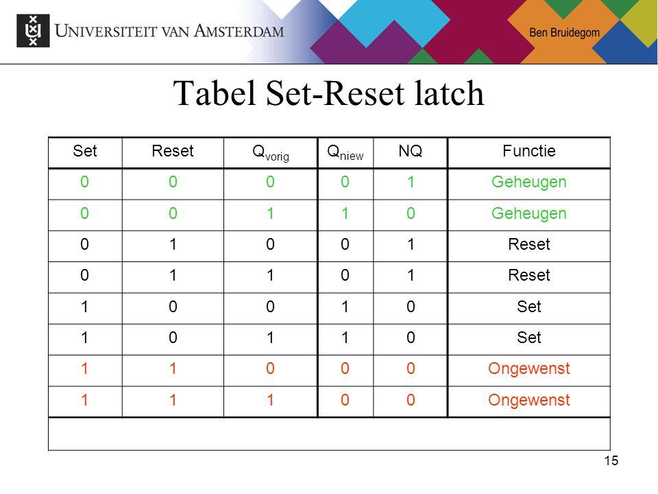 Tabel Set-Reset latch Set Reset Qvorig Qniew NQ Functie 1 Geheugen