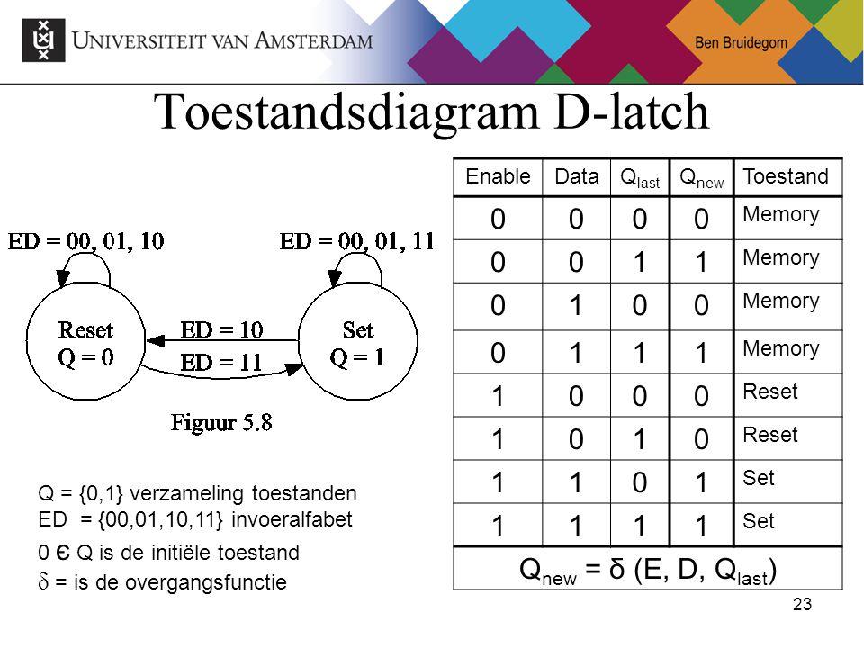 Toestandsdiagram D-latch