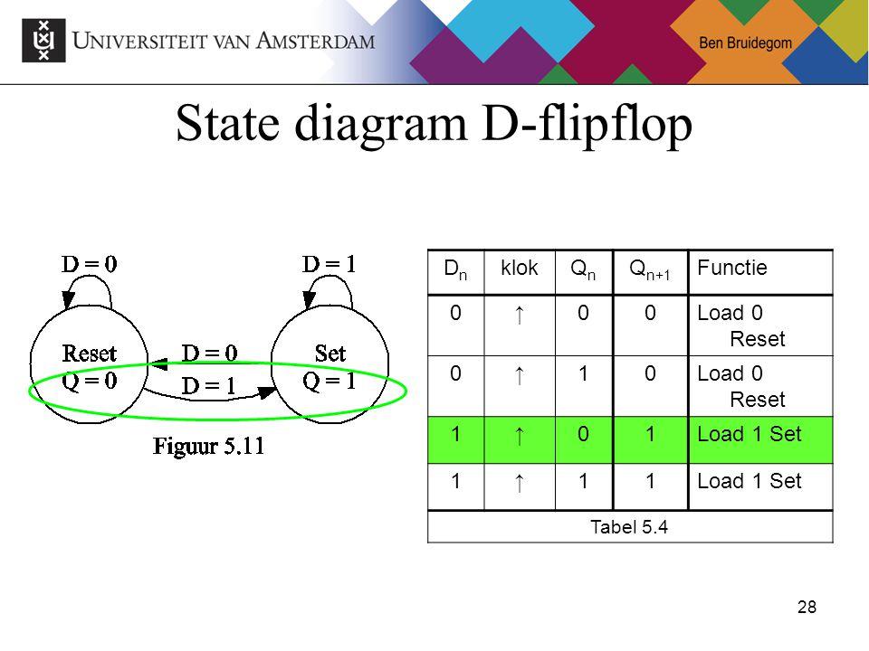 State diagram D-flipflop