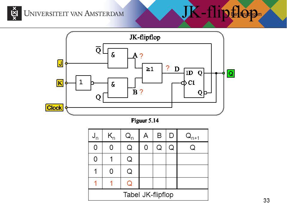 JK-flipflop Jn Kn Qn A B D Qn+1 Q 1 Tabel JK-flipflop