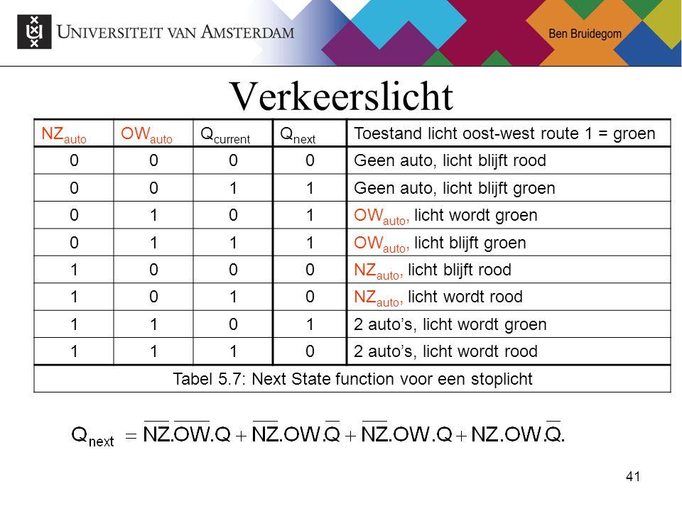 Tabel 5.7: Next State function voor een stoplicht