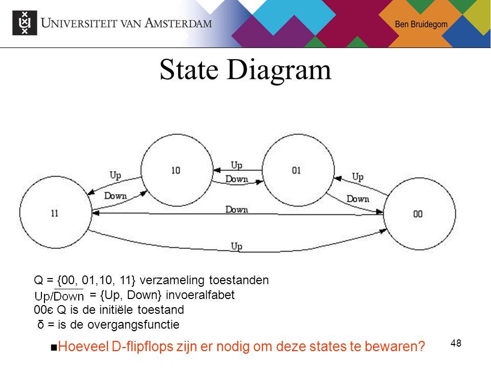State Diagram Q = {00, 01,10, 11} verzameling toestanden = {Up, Down} invoeralfabet 00є Q is de initiële toestand δ = is de overgangsfunctie.